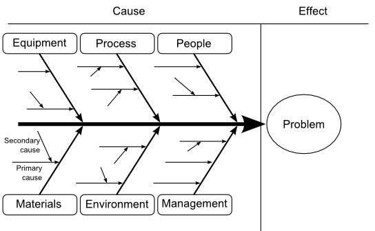 Organisational planning tools ib notes 1 fishbone diagram ccuart Gallery